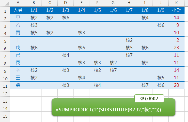 Excel-取含有文字的儲存格中計算數字總和(SUMPRODUCT,SUBSTITUTE)