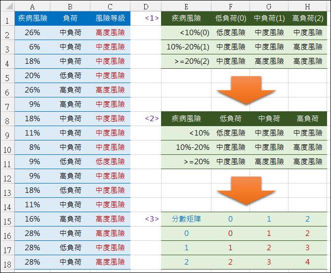 Excel-雙條件查詢(INDEX,OFFSET,VLOOKUP,MATCH)