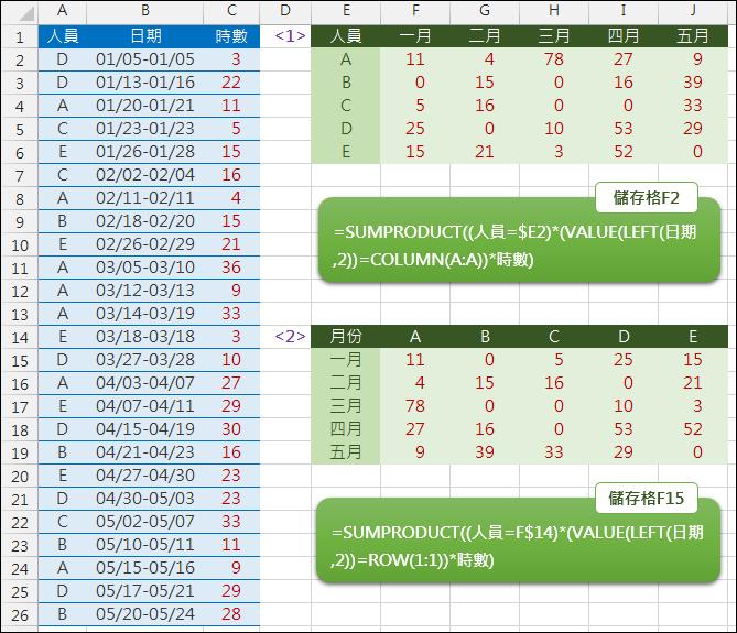 Excel-依日期中的月份對個人小計(SUMPRODUCT)