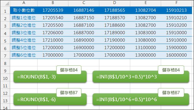 Excel-利用INT函數模擬整數和小數的四捨五入(ROUND)