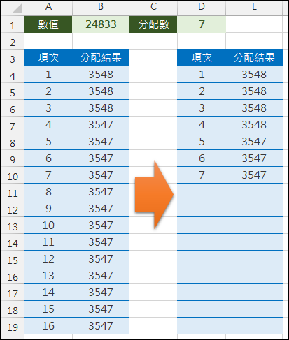 Excel-將一個數值分配給多個項目,且總和與原數值相同(INT,MOD,ROW)