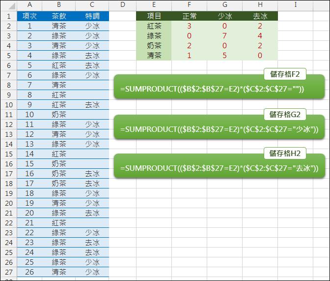 Excel-計算各類茶飲的去冰或沙冰數量(SUMPRODUCT)
