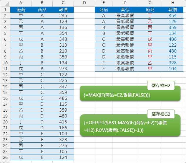 Excel-在資料清單查詢相同項目的最大值和最小值(OFFSET,MAX,MIN,陣列公式)