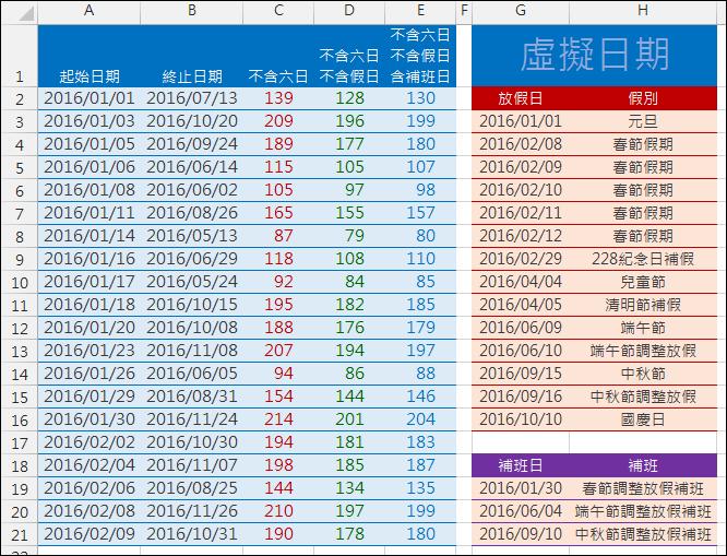 Excel-計算工作天數和放假天數(NETWORKDAYS,SUMPRODUCT)