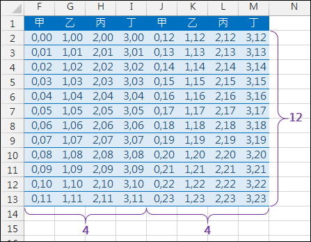 Excel-一欄分多欄資料重組(OFFSET,INT,MOD)