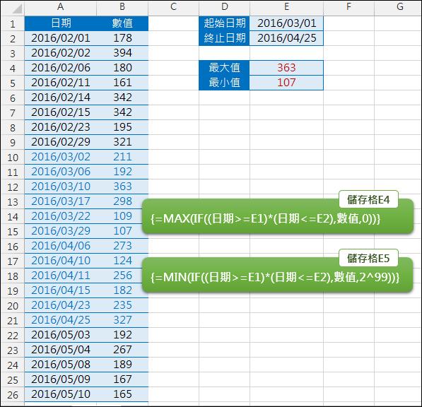 Excel-找出一個日期區間中的最大值和最小值(陣列公式,模擬MAXIFS和MINIFS)