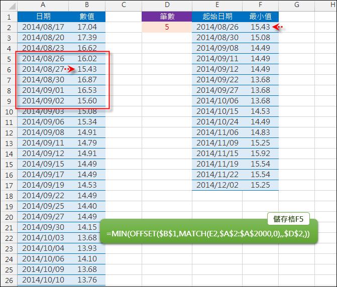 Excel-查詢指定日期最近幾筆的最小值(OFFSET,MATCH)
