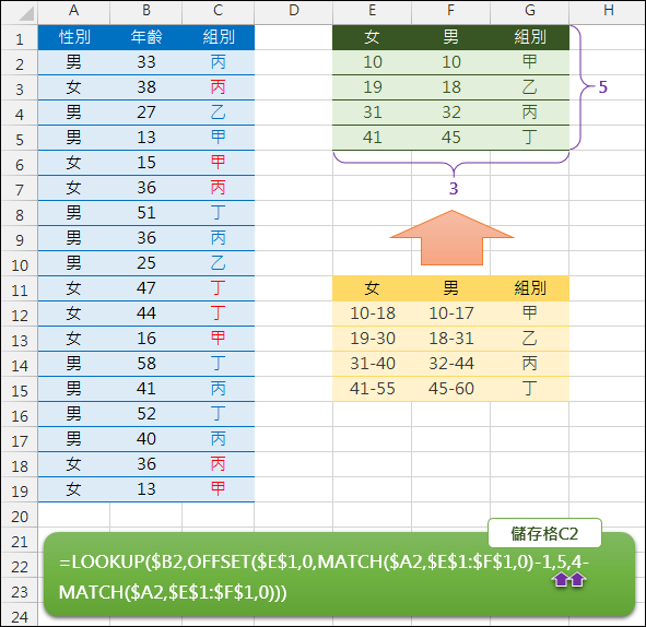 Excel-使用多變數、多條件查詢(LOOKUP,OFFSET,MATCH)