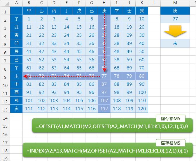 Excel-以欄列交叉對照查表(OFFSET,MATCH)