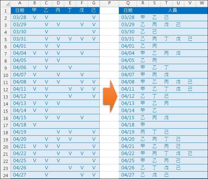Excel-資料表轉換(INDEX,COLUMN,SMALL)