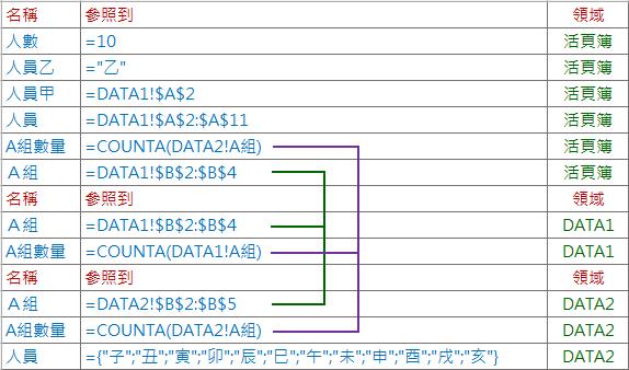 Excel-名稱的定義與使用