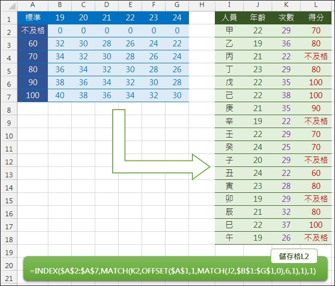 Excel-根據兩個參數(條件)在矩陣中查表(INDEX,MATCH,OFFSET)