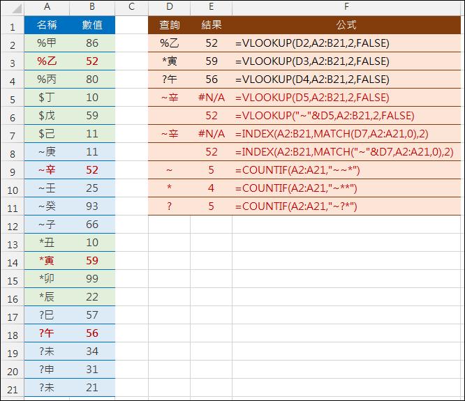 Excel-公式中如何查詢含~,*,?字元的內容
