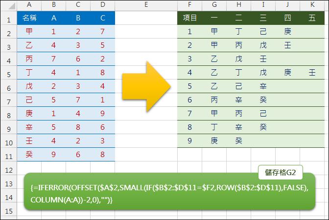 Excel-表格資料篩選(OFFSET,SMALL,ROW,COLUMN)