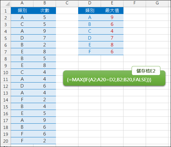 Excel-找出清單中同類項目的最大值(陣列公式)