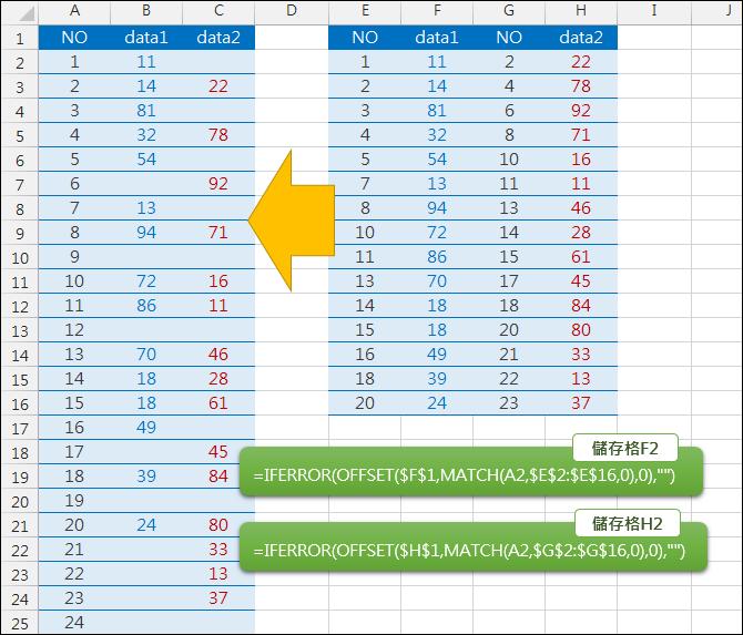 Excel-整併兩個表格為一個表格(OFFSET,MATCH)