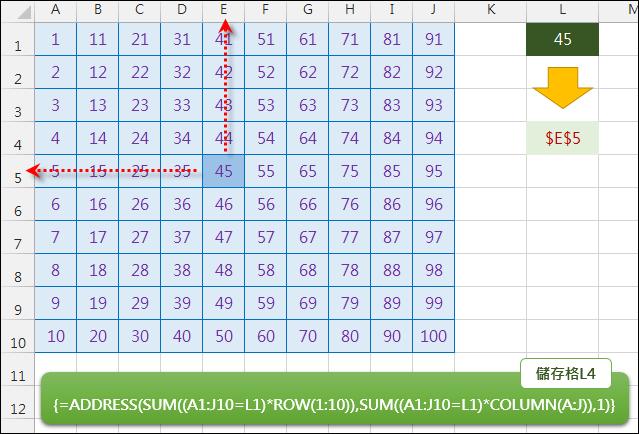 Excel-在資料清單中反推數值所在的儲存格(ADDRESS,ROW,COLUMN,陣列公式)