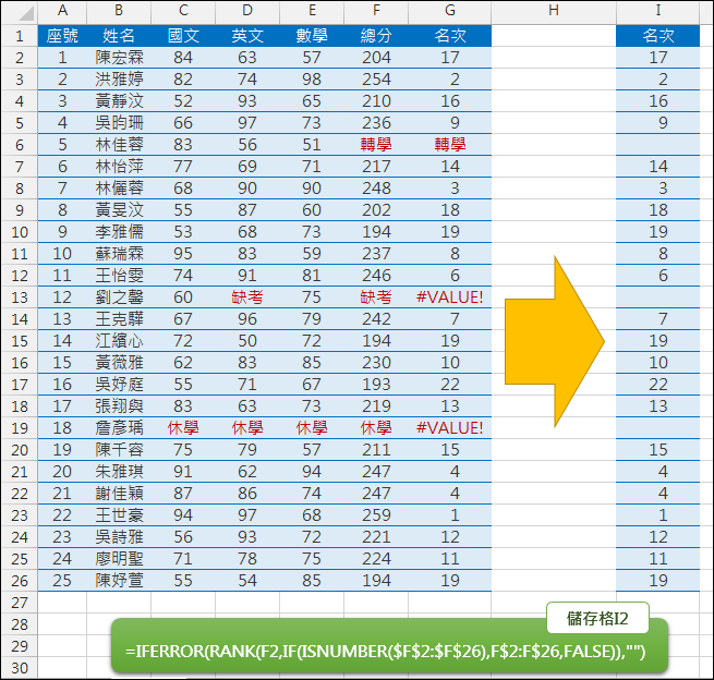 Excel-排序時跳過文字和錯誤訊息(ISNUMBER,RANK,IFERROR)