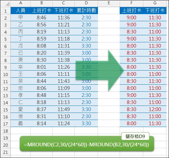Excel-根據上下班打卡清單計算工時(MROUND)
