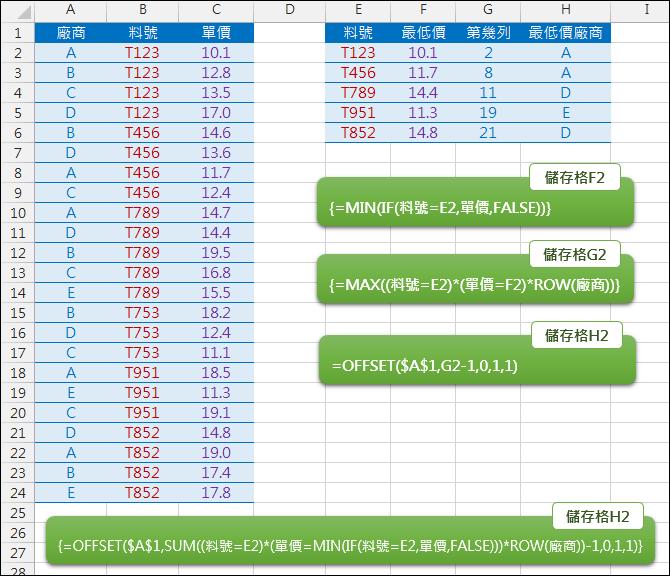 Excel-在資料清單中找出不同料號的最低價廠商(OFFSET,MIN,陣列公式)