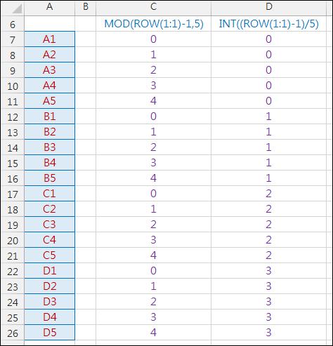 矩陣資料內容轉換為一欄(OFFSET,MOD,INT,ROW)