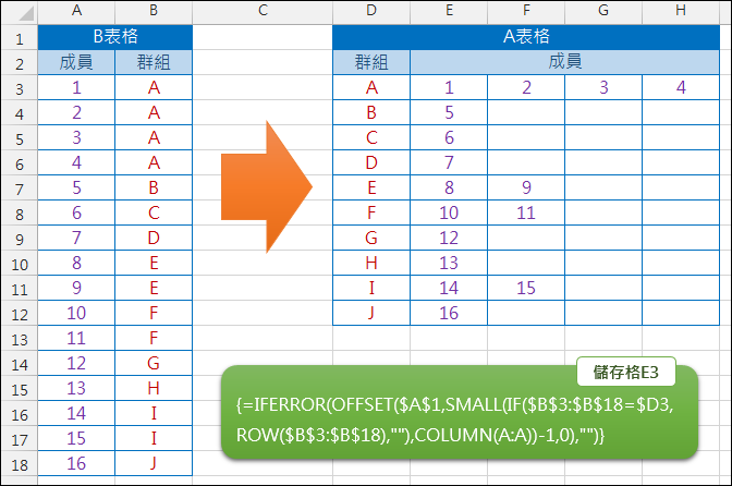 Excel-表格的轉換(OFFSET,SMALL,COLUMN,ROW)