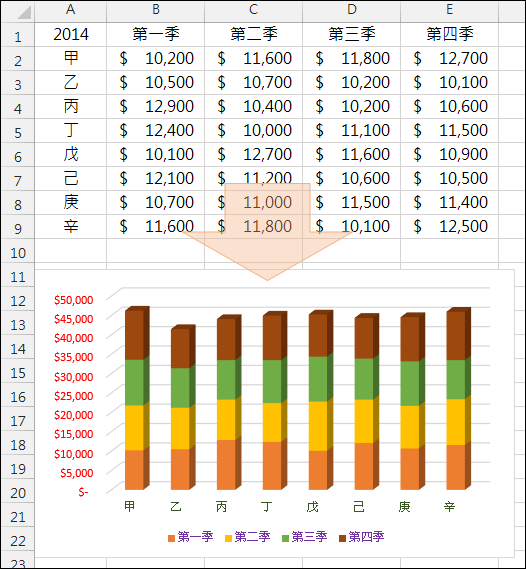 Excel-利用圖表範本快速產生圖表