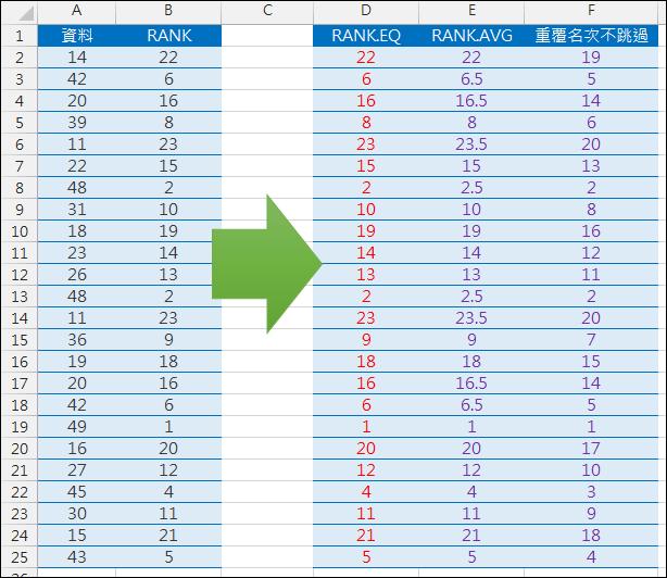 Excel-使用RANK.EQ和RANK.AVG處理排名問題