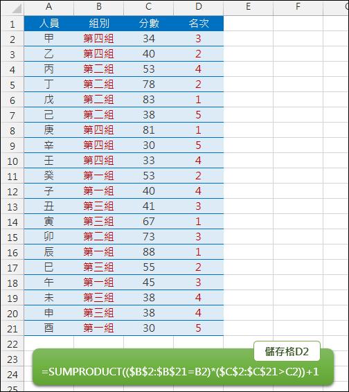 Excel-計算分組的名次(SUMPRODUCT)