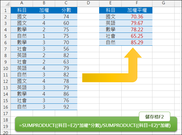 Excel-計算加權平均(SUMPRODUCT)