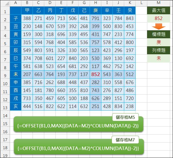 Excel-查詢表格最大值傳並回欄列標題(OFFSET,COLUMN,ROW,MAX)