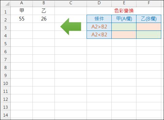 Excel-依據儲存格內容決定整欄的色彩(設定格式化的條件)