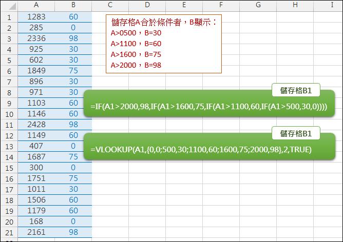 Excel-多條件判斷結果(IF,VLOOKUP)