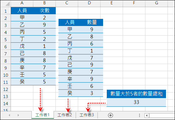 Excel-跨工作表使用SUMPRODUCT函數