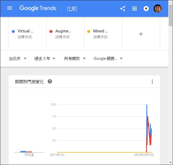 利用Google Trends來了解大家關注之關鍵字的熱度