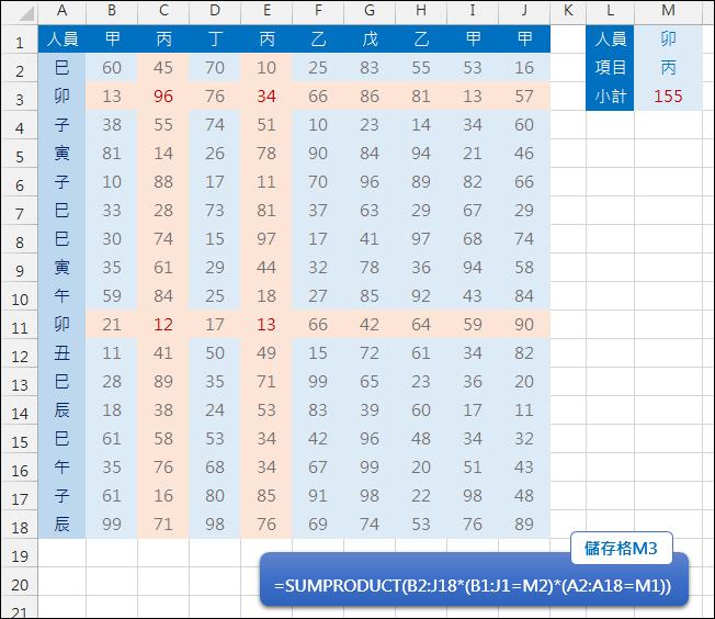 Excel-計算多欄多列交集的小計(SMPRODUCT)