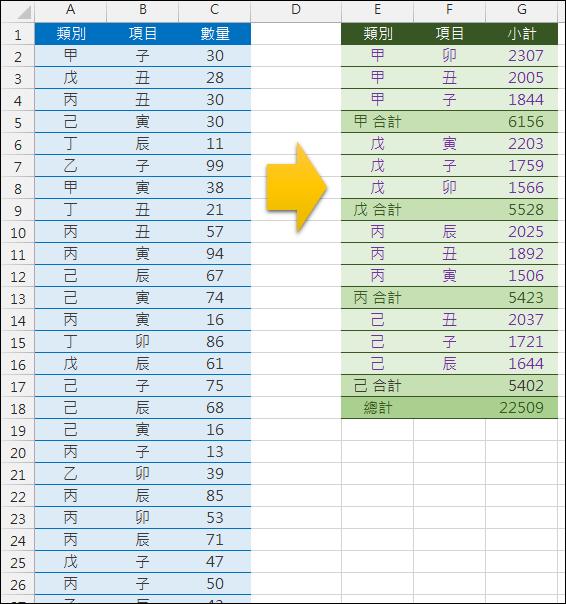 Excel-樞紐分析表應用與練習