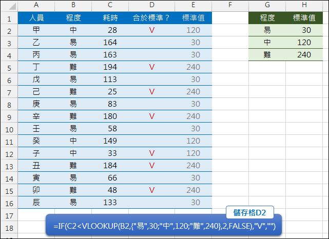 Excel-查表時依條件顯示是否合於標準(VLOOKUP)