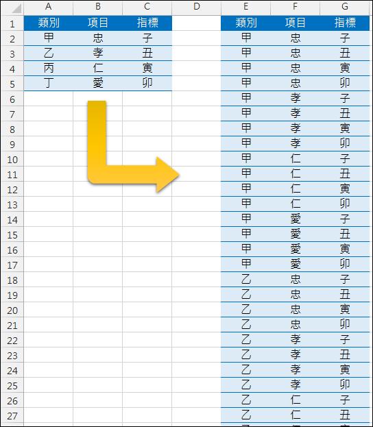 Excel-不重覆的排列組合(公式,樞紐分析表