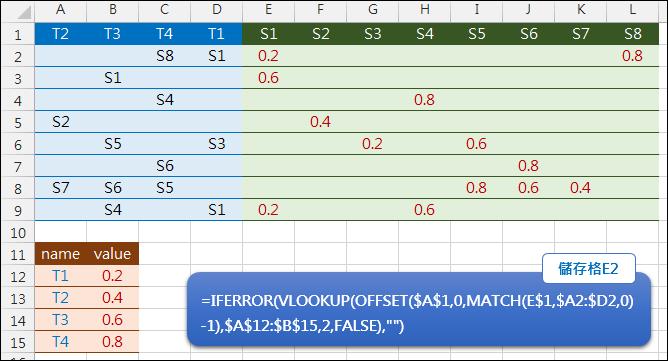 Excel-由兩個表格中查詢對應的結果(MATCH,OFFSET,VLOOKUP)