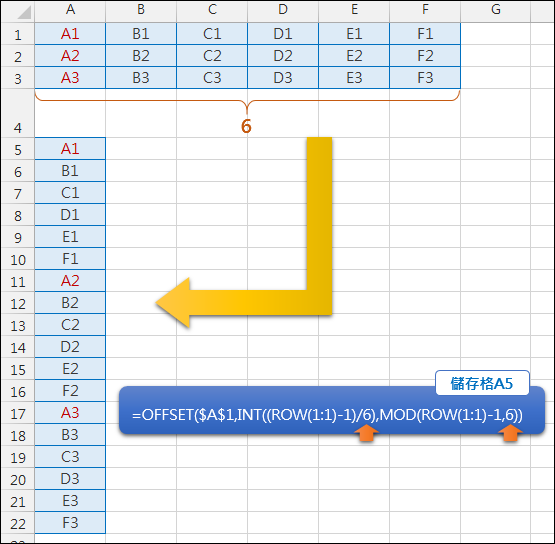Excel-資料重組(OFFSET,INT,MOD,ROW,COLUMN)