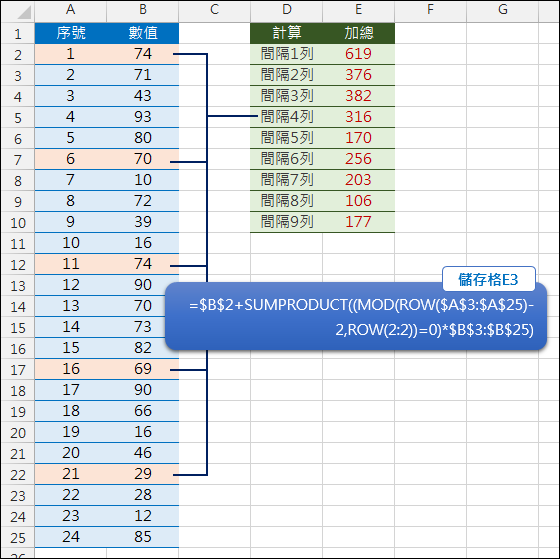 Excel-取出固定間隔列的數值予以加總(SUMPRODUCT,MOD,ROW)