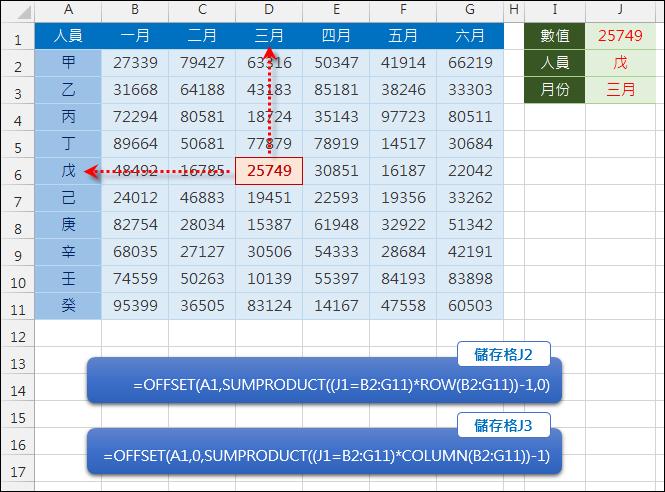 Excel-由資料陣列中反推對應的列標題和欄標題(OFFSET,SUMPRODUCT)