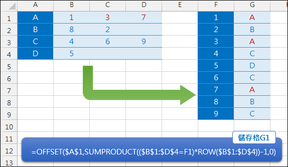 Excel-在資料清單中依位置數字填入對應位置(SUMPRODUCT,OFFSET)