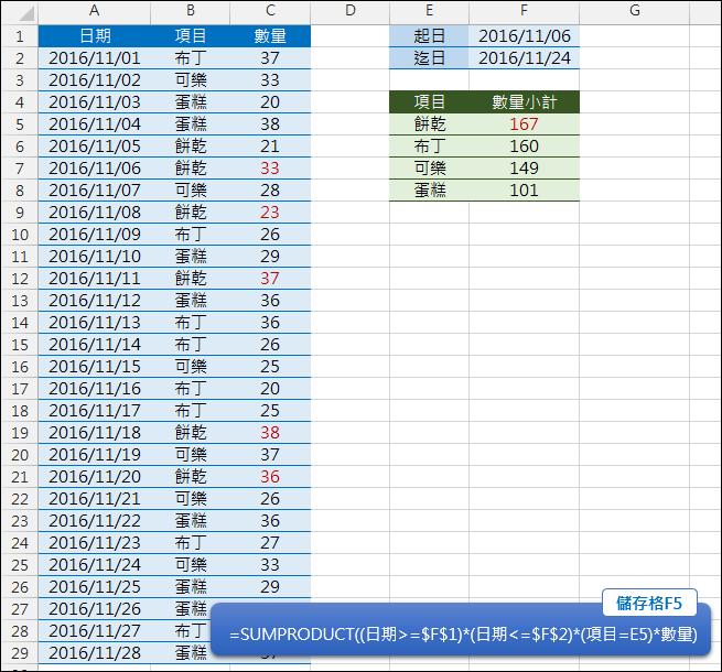 Excel-計算日期區間中各個項目的小計(SUMPRODUCT)