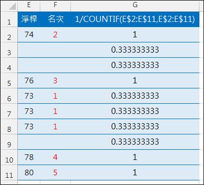 Excel-名次不重覆且數值小者排名小(SUMPRODUCT,COUNTIF)