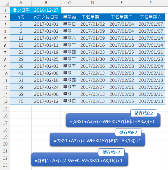 Excel-找出指定日期後的特定日數之下個星期一(WEEKDAY)