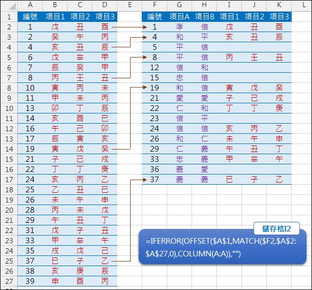 Excel-合併兩個資料不重覆的表格2(MATCH,OFFSET,IFERROR)