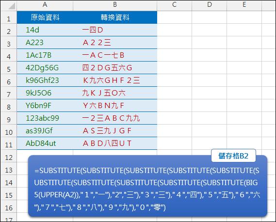 Excel-資料格式轉換(小寫轉大寫,半型轉全型,數字轉國字)(BIG,UPPER,SUBSTITUTE)