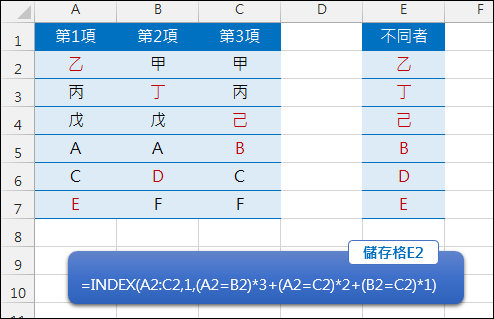Excel-挑出三個中不一樣的是那一個(INDEX,OFFSET,COUNTIF)